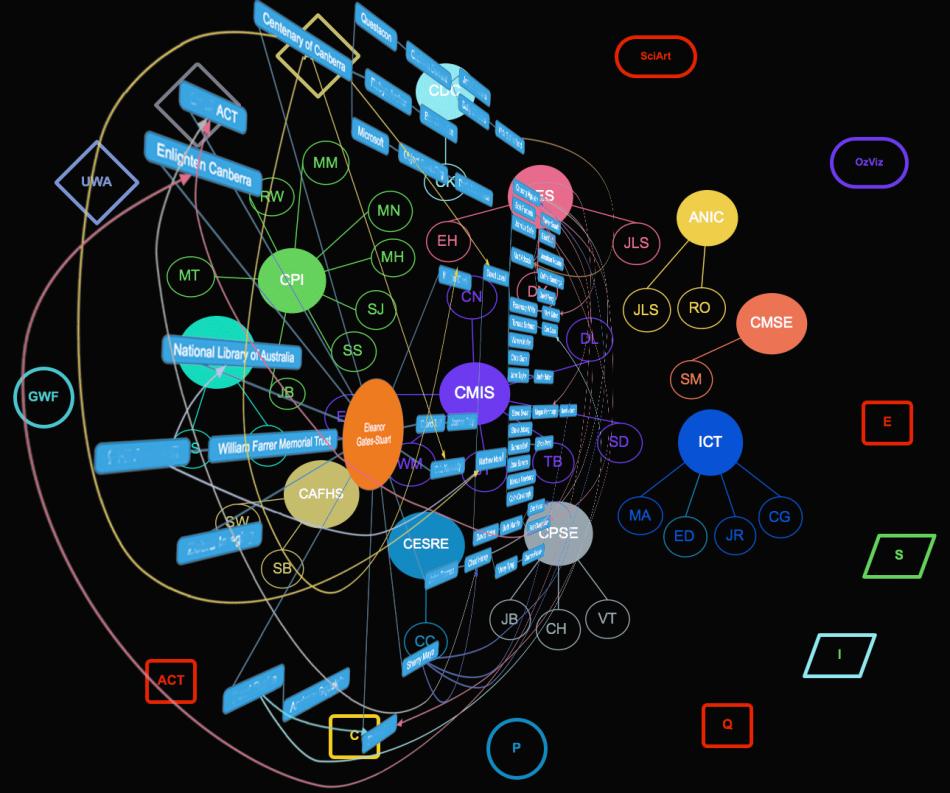 Interconnectedness